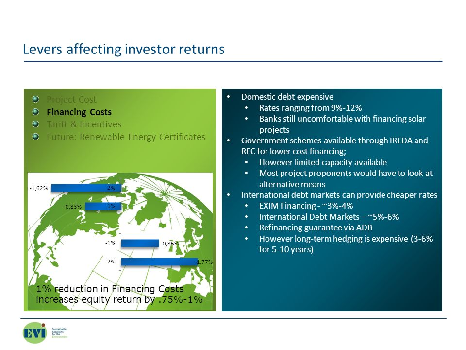 Levers affecting investor returns Domestic debt expensive Rates ranging from 9%-12% Banks still uncomfortable with financing solar projects Government
