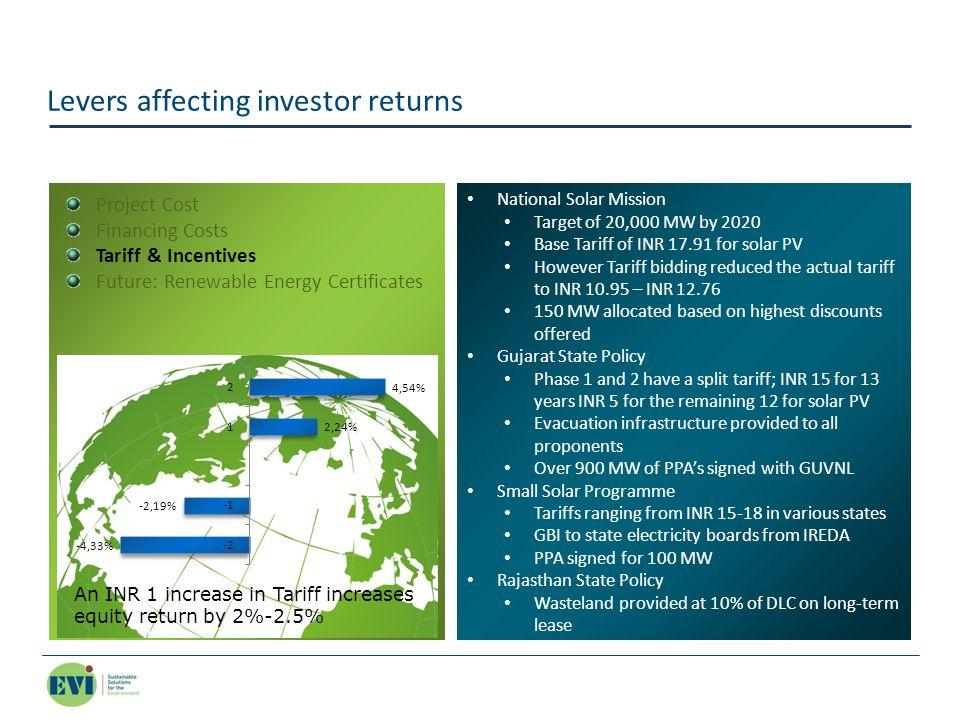 Levers affecting investor returns National Solar Mission Target of 20,000 MW by 2020 Base Tariff of INR 17.91 for solar PV However Tariff bidding redu