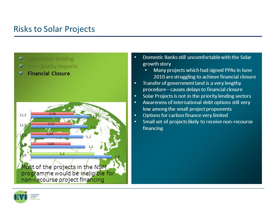 Risks to Solar Projects Domestic Banks still uncomfortable with the Solar growth story Many projects which had signed PPAs in June 2010 are struggling