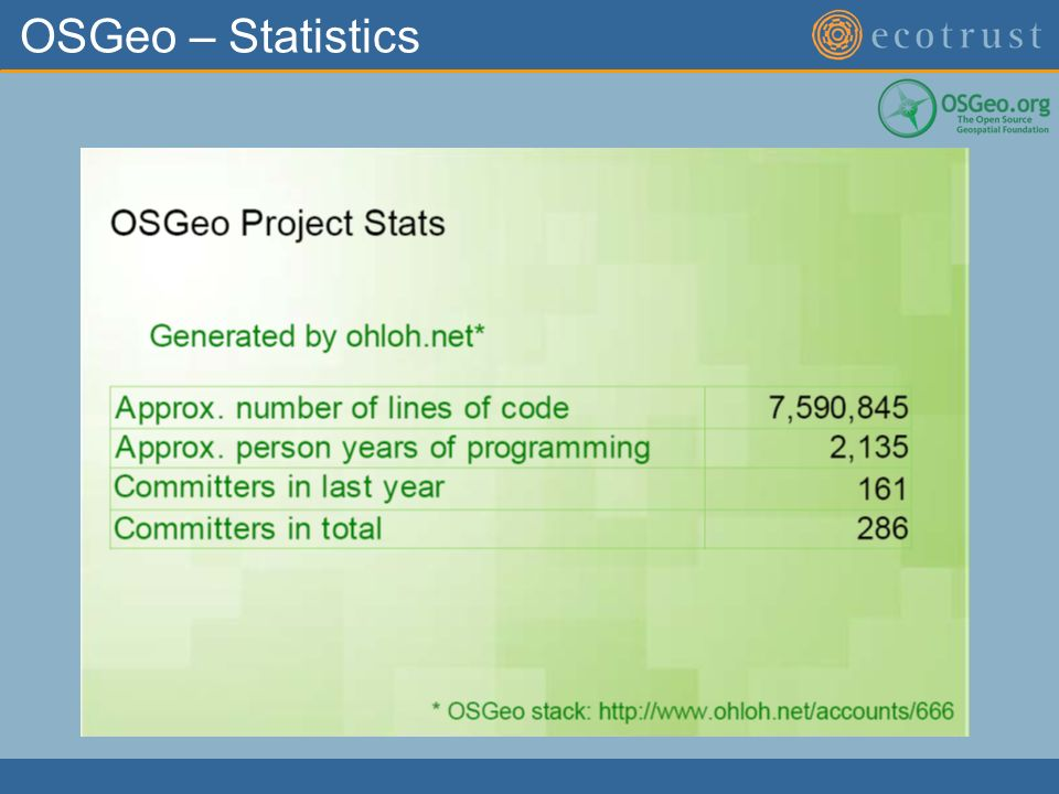 OSGeo – Statistics