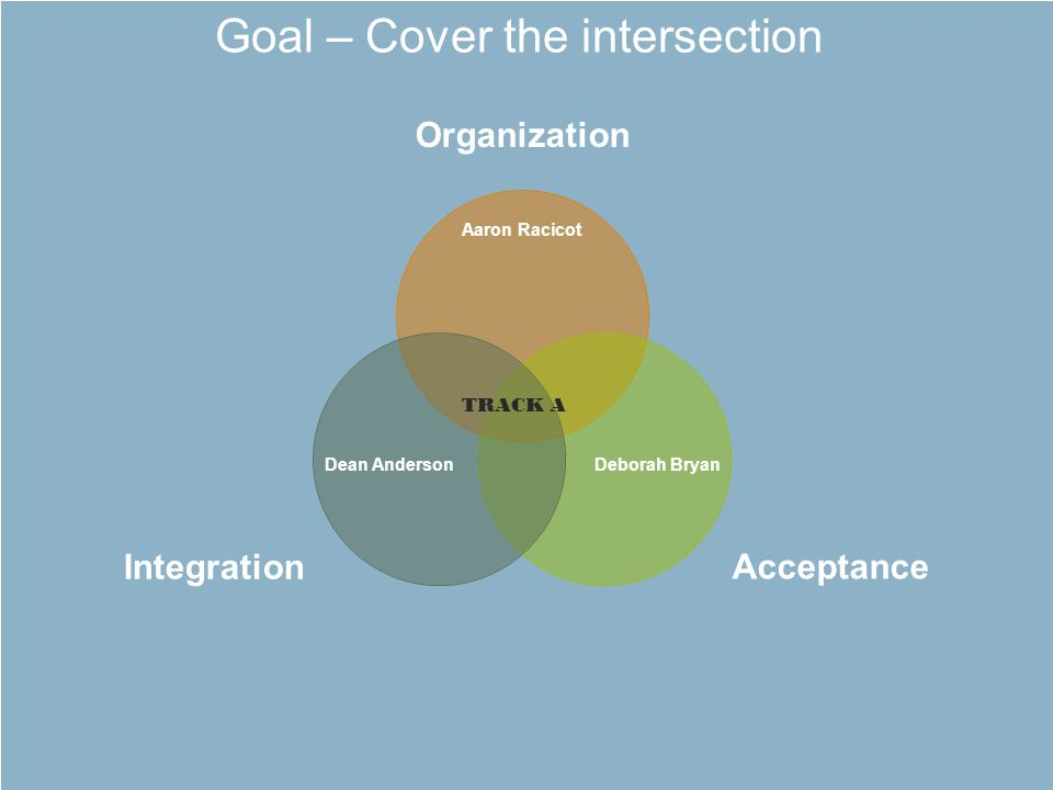 Goal – Cover the intersection TRACK A Aaron Racicot Dean AndersonDeborah Bryan