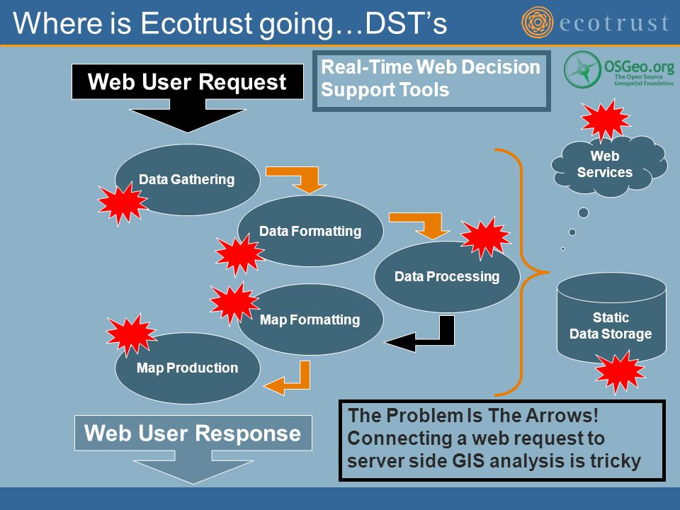 Where is Ecotrust going…DSTs Web User Request Web User Response Static Data Storage Web Services Data Gathering Data Formatting Data Processing Map Formatting Map Production The Problem Is The Arrows.