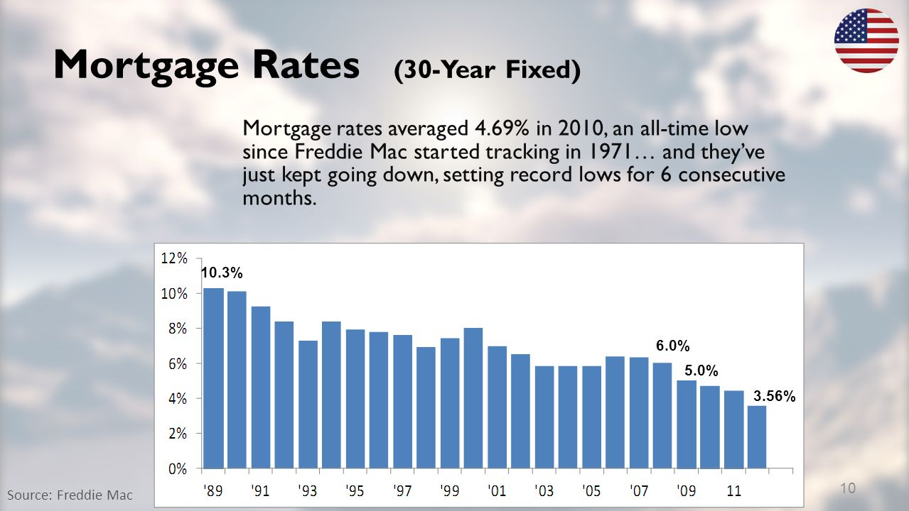 Mortgage Rates (30-Year Fixed) Source: Freddie Mac Mortgage rates averaged 4.69% in 2010, an all-time low since Freddie Mac started tracking in 1971… and theyve just kept going down, setting record lows for 6 consecutive months.