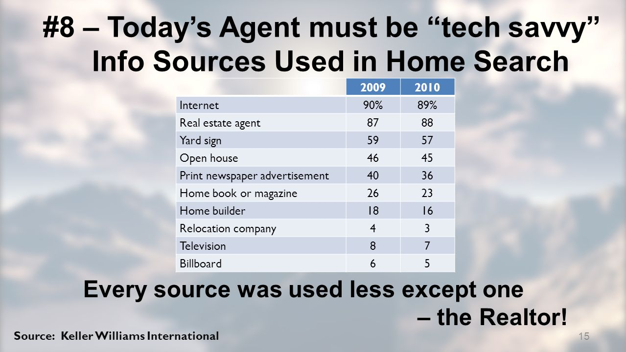 #8 – Todays Agent must be tech savvy Info Sources Used in Home Search 20092010 Internet90%89% Real estate agent8788 Yard sign5957 Open house4645 Print newspaper advertisement4036 Home book or magazine2623 Home builder1816 Relocation company43 Television87 Billboard65 Every source was used less except one – the Realtor.