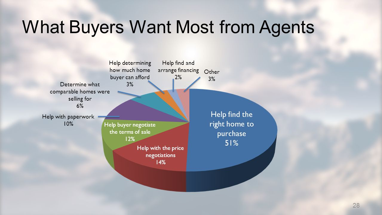 What Buyers Want Most from Agents Help with the price negotiations 14% Help buyer negotiate the terms of sale 12% Help with paperwork 10% Determine what comparable homes were selling for 6% Help determining how much home buyer can afford 3% Help find and arrange financing 2% Other 3% 28