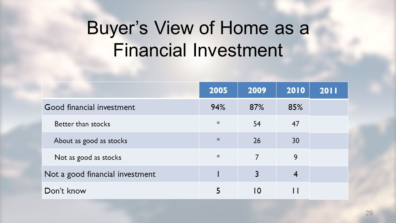 200520092010 Good financial investment94%87%85% Better than stocks*5447 About as good as stocks*2630 Not as good as stocks*79 Not a good financial investment134 Dont know51011 Buyers View of Home as a Financial Investment 29 2011