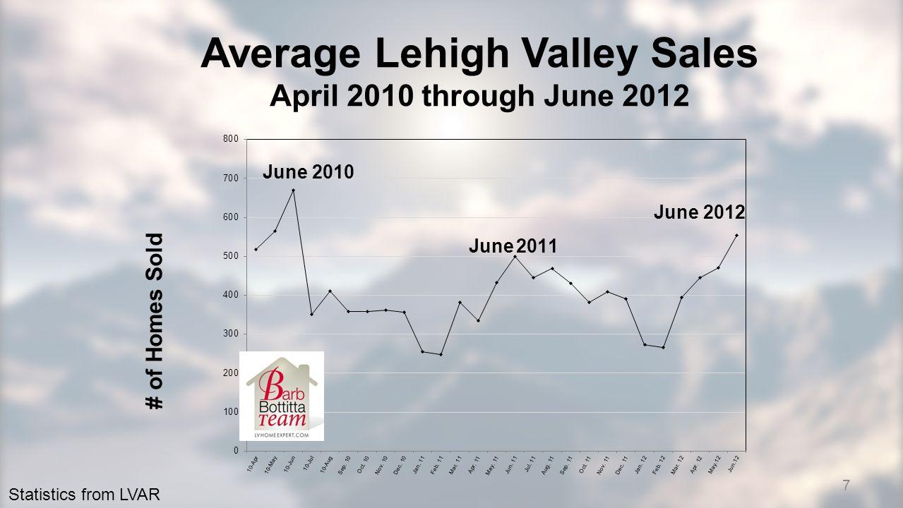 7 Average Lehigh Valley Sales April 2010 through June 2012 Statistics from LVAR