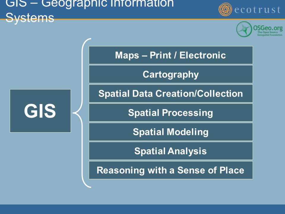 GIS – Geographic Information Systems GIS Maps – Print / Electronic Cartography Spatial Data Creation/Collection Spatial Processing Spatial Modeling Spatial Analysis Reasoning with a Sense of Place