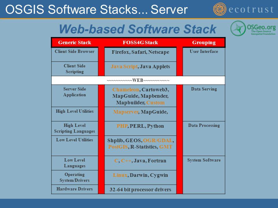 OSGIS Software Stacks...