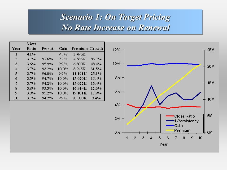 Scenario 1: On Target Pricing No Rate Increase on Renewal Scenario 1: On Target Pricing No Rate Increase on Renewal