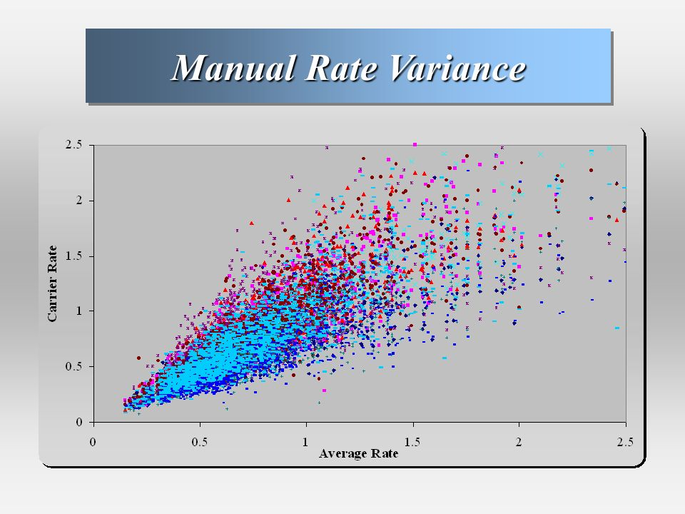 Manual Rate Variance