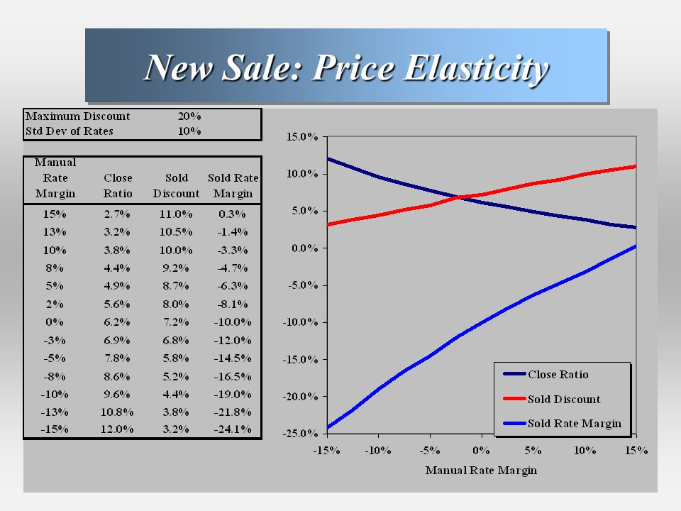 New Sale: Price Elasticity