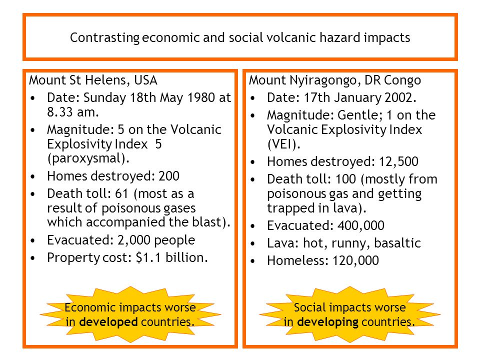 Contrasting economic and social volcanic hazard impacts Mount St Helens, USA Date: Sunday 18th May 1980 at 8.33 am. Magnitude: 5 on the Volcanic Explo