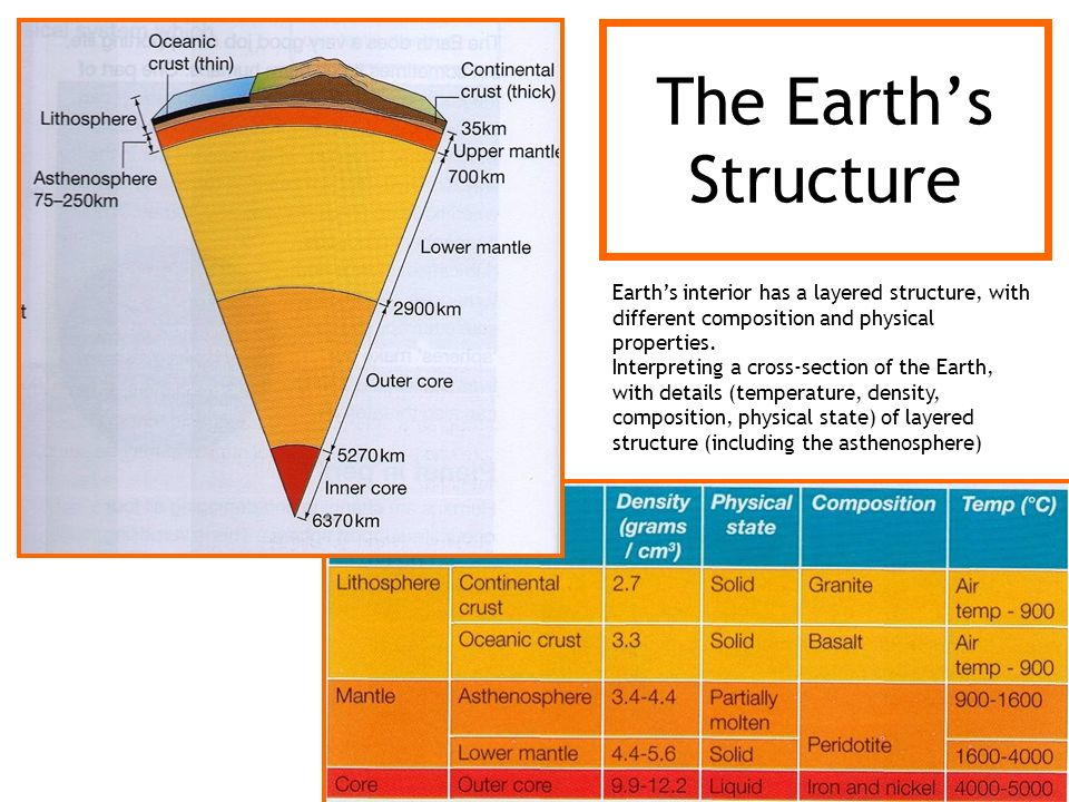 The Earths Structure Earths interior has a layered structure, with different composition and physical properties. Interpreting a cross-section of the