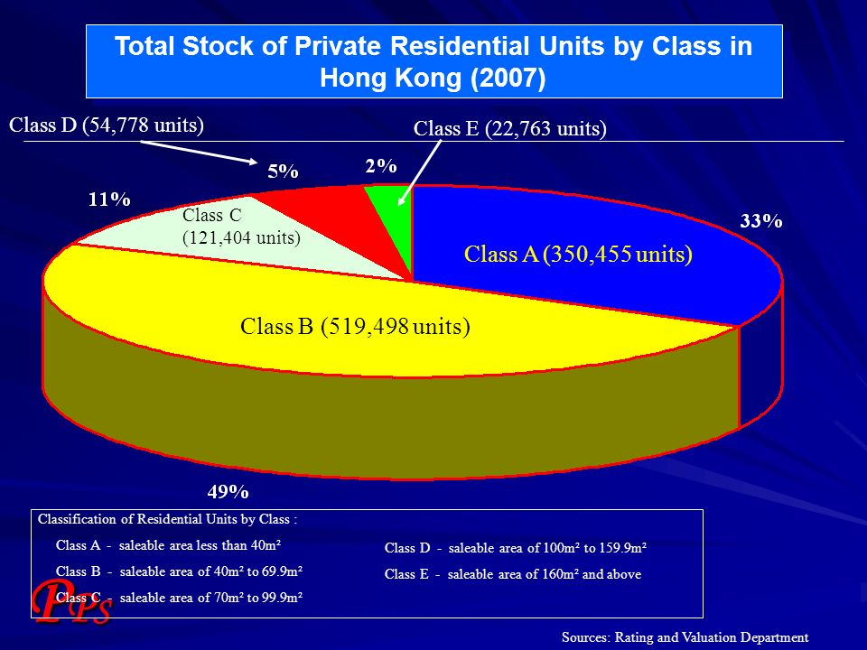 PPSPPS Total Stock of Private Residential Units by Class in Hong Kong (2007) Classification of Residential Units by Class : Class A - saleable area le