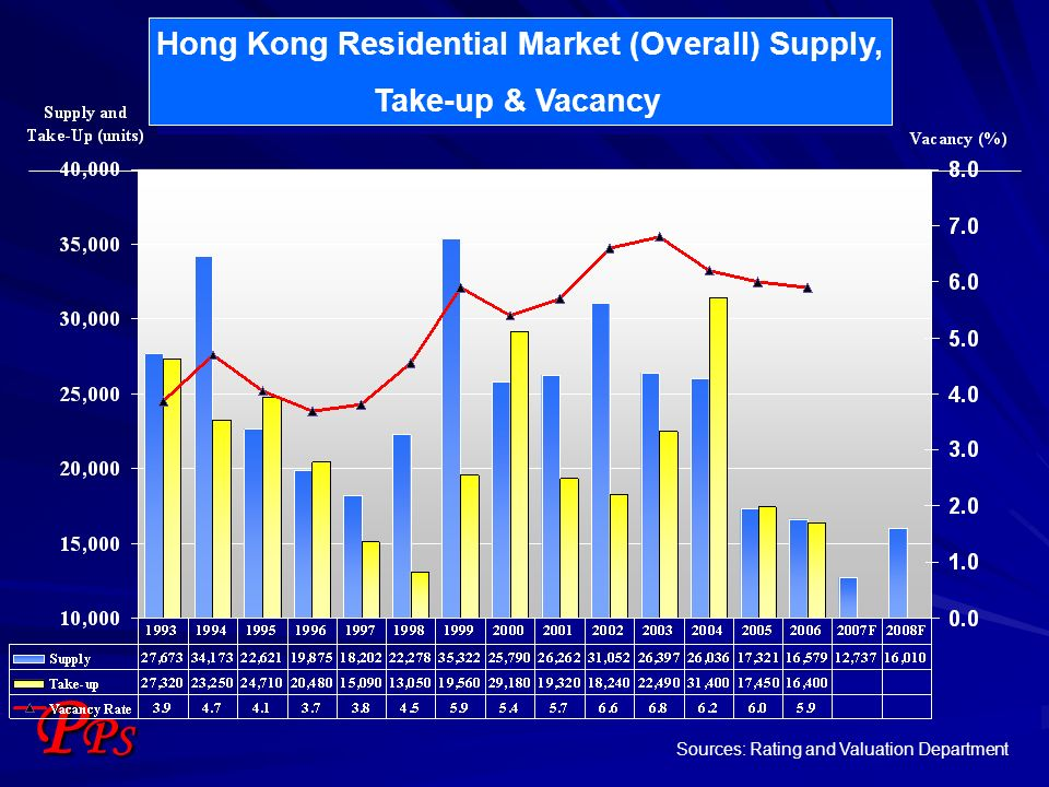 PPSPPS Hong Kong Residential Market (Overall) Supply, Take-up & Vacancy Hong Kong Residential Market (Overall) Supply, Take-up & Vacancy Sources: Rati