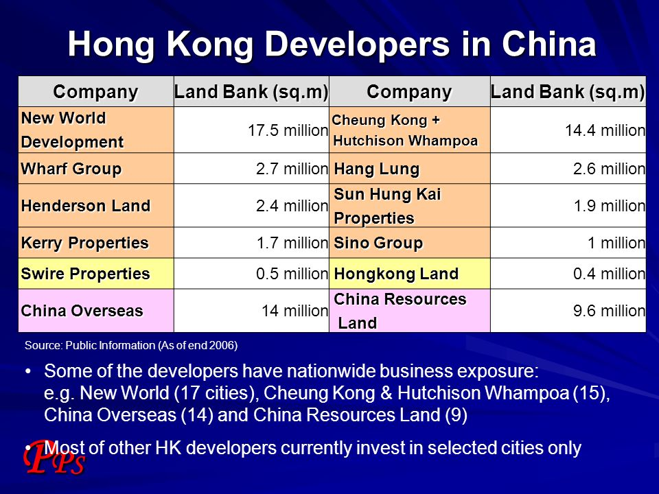 PPSPPS Company Land Bank (sq.m) Company New World Development 17.5 million Cheung Kong + Cheung Kong + Hutchison Whampoa Hutchison Whampoa 14.4 millio