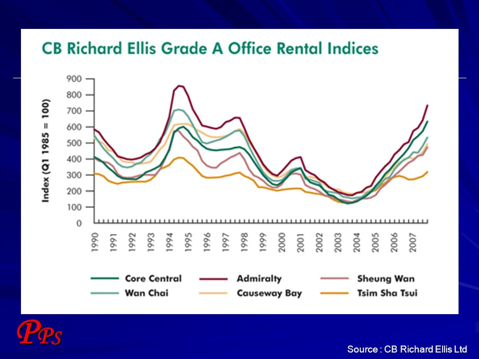PPSPPS Source : CB Richard Ellis Ltd
