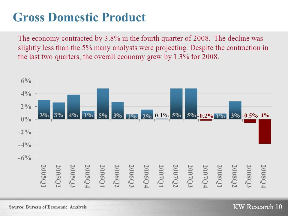 KW Research 10 Gross Domestic Product The economy contracted by 3.8% in the fourth quarter of 2008.