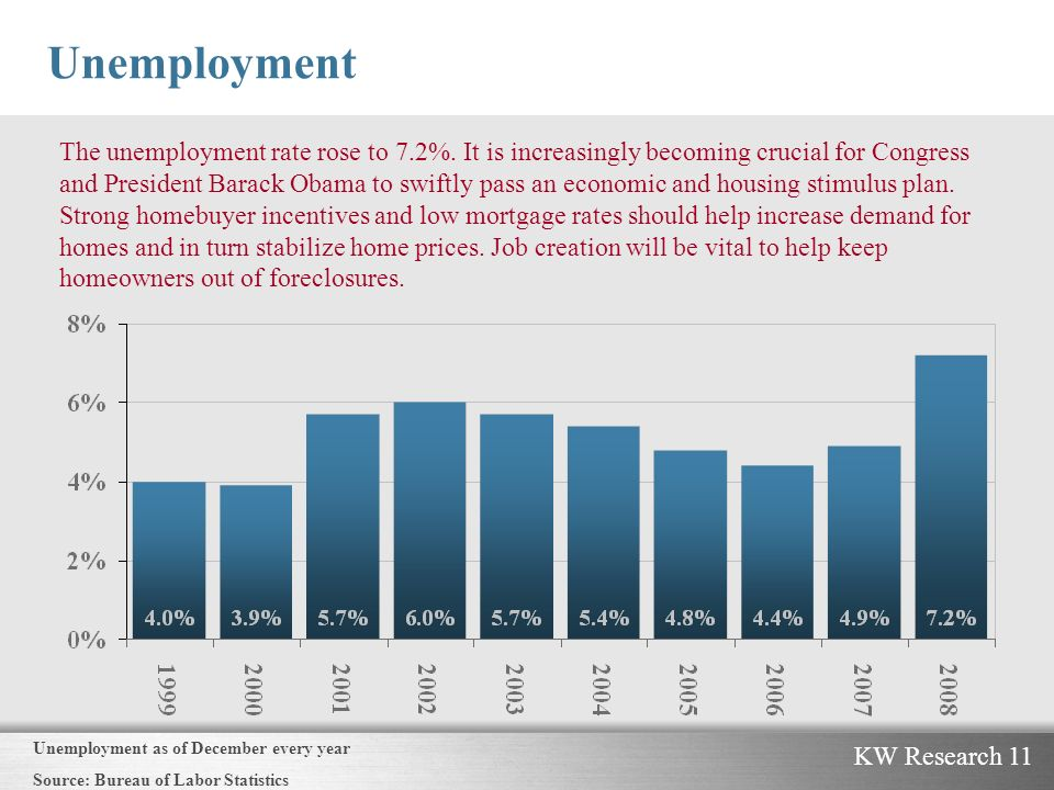 KW Research 11 Unemployment The unemployment rate rose to 7.2%.