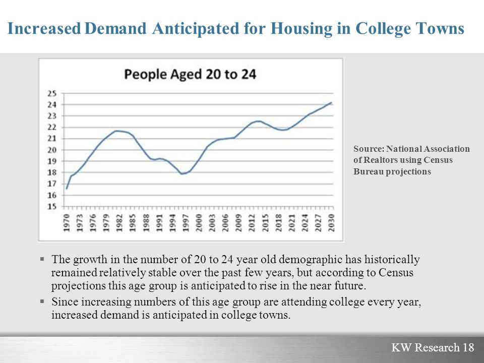 KW Research 18 Increased Demand Anticipated for Housing in College Towns The growth in the number of 20 to 24 year old demographic has historically remained relatively stable over the past few years, but according to Census projections this age group is anticipated to rise in the near future.