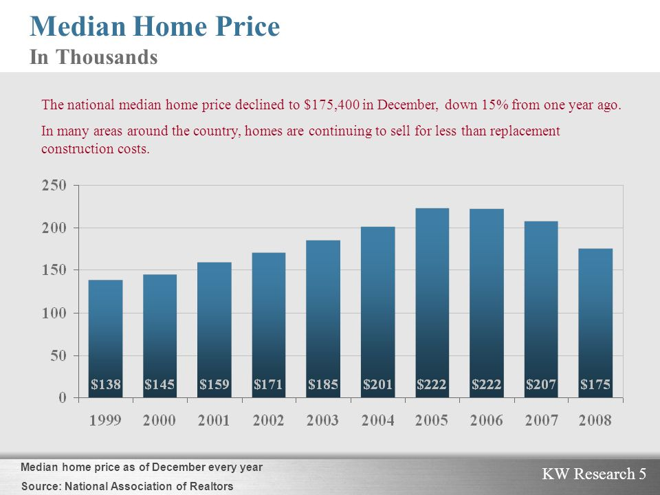 KW Research 5 Median Home Price In Thousands The national median home price declined to $175,400 in December, down 15% from one year ago.