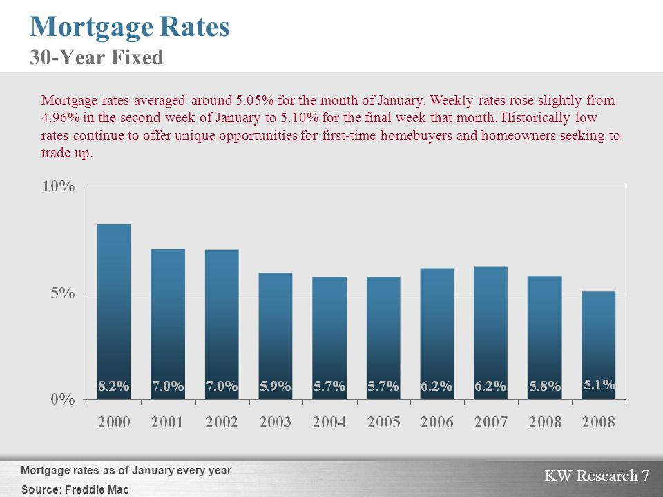KW Research 7 Mortgage Rates 30-Year Fixed Mortgage rates averaged around 5.05% for the month of January.