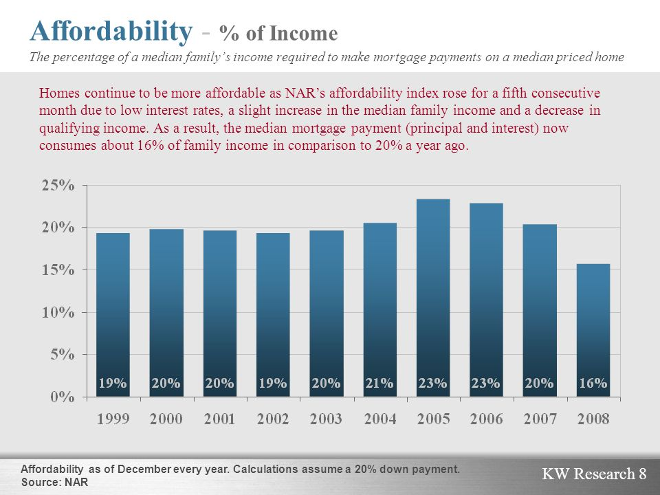 KW Research 8 Affordability - % of Income The percentage of a median familys income required to make mortgage payments on a median priced home Homes c
