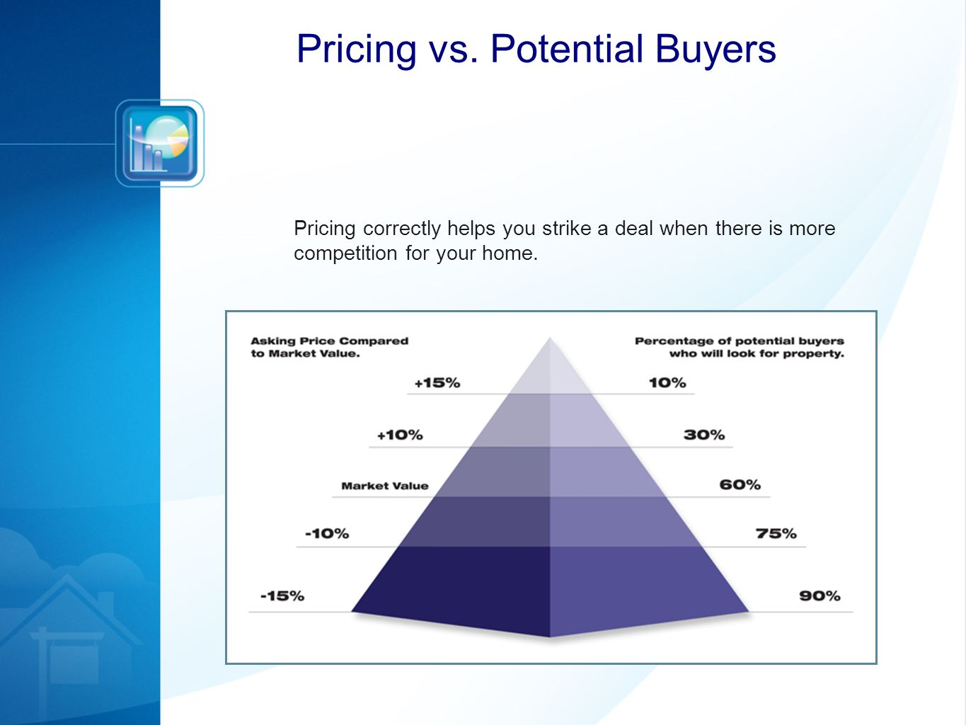 Pricing correctly helps you strike a deal when there is more competition for your home. Pricing vs. Potential Buyers