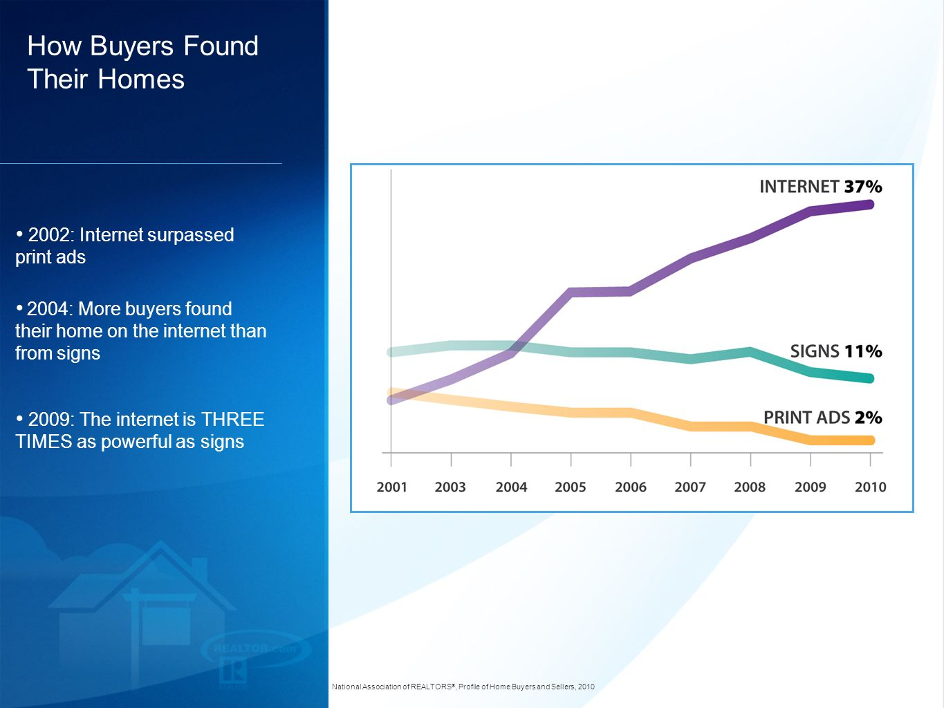 How Buyers Found Their Homes 2002: Internet surpassed print ads 2004: More buyers found their home on the internet than from signs 2009: The internet