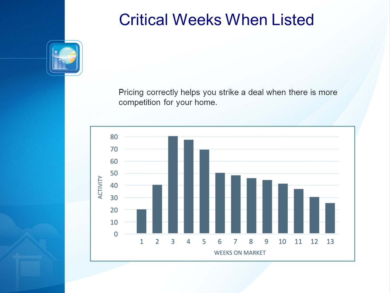 Pricing correctly helps you strike a deal when there is more competition for your home. Critical Weeks When Listed