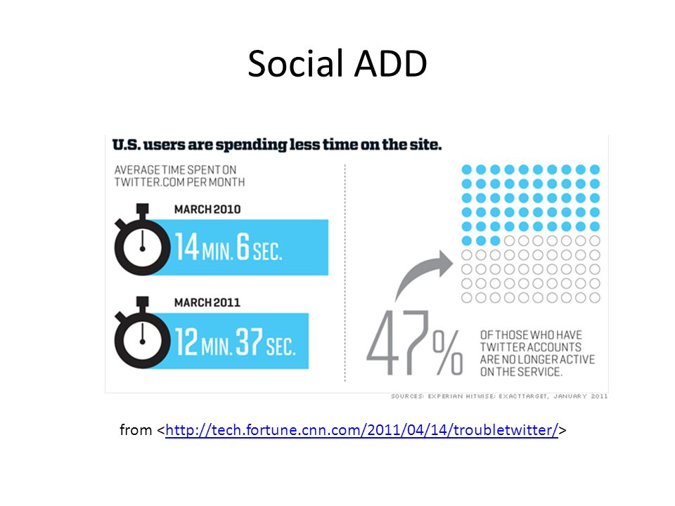 Social ADD from http://tech.fortune.cnn.com/2011/04/14/troubletwitter/