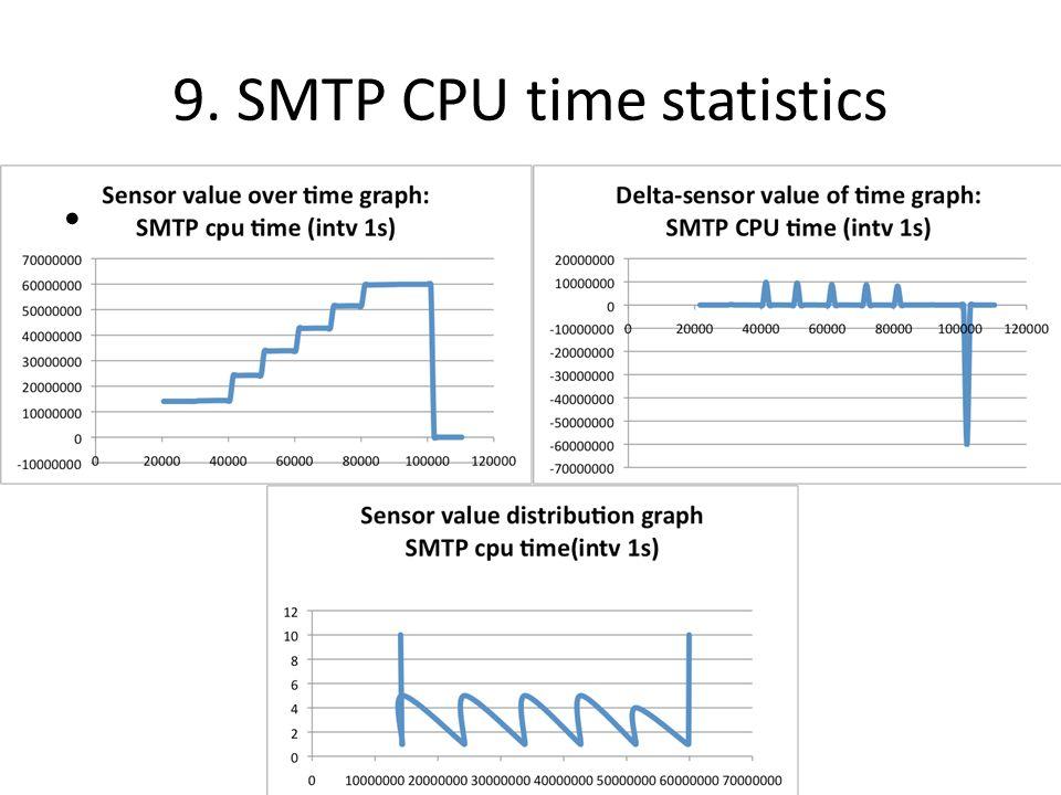 9. SMTP CPU time statistics