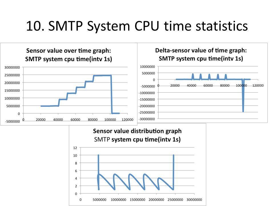 10. SMTP System CPU time statistics