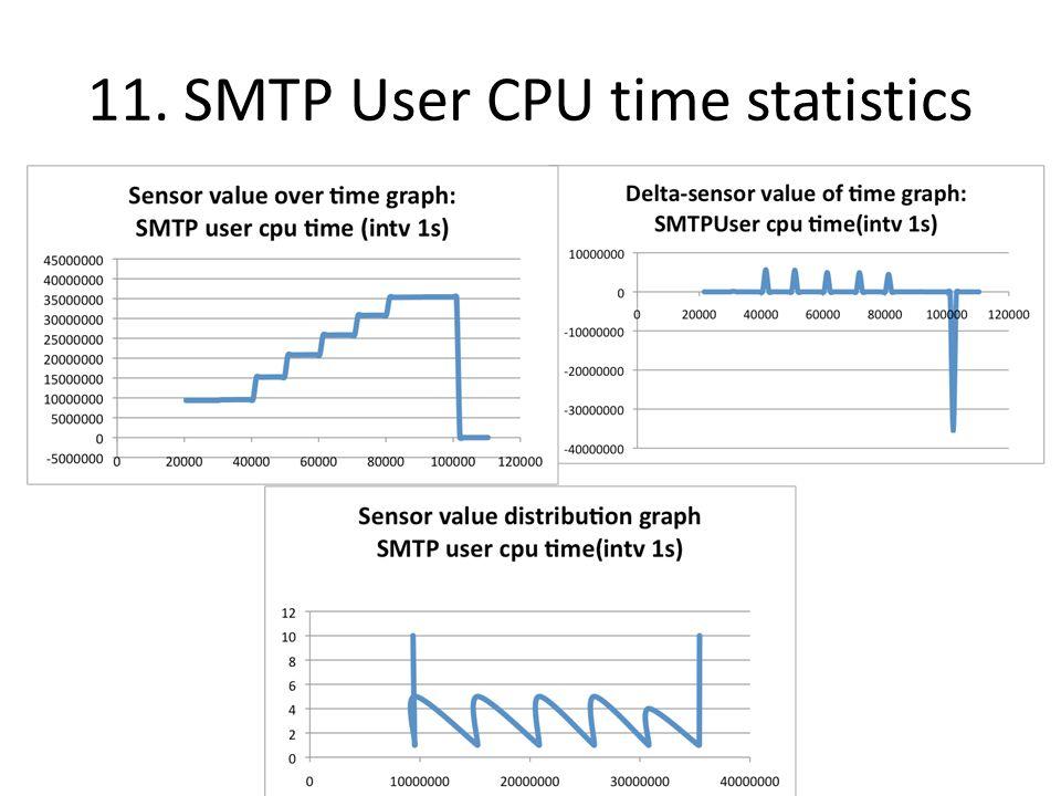 11. SMTP User CPU time statistics