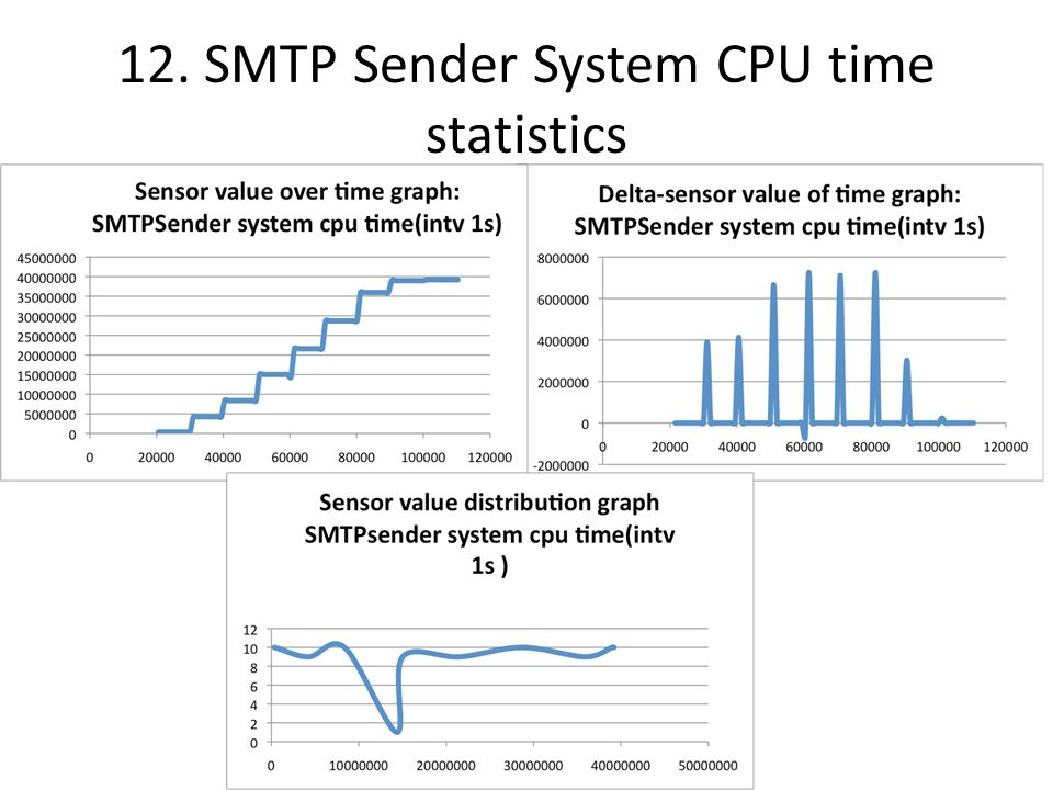 12. SMTP Sender System CPU time statistics