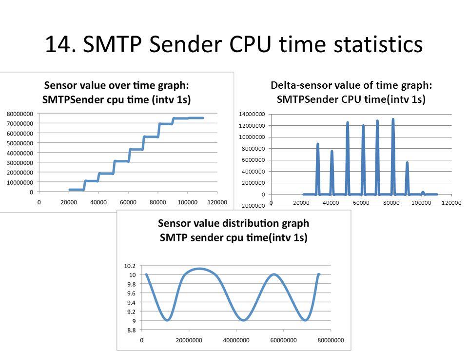 14. SMTP Sender CPU time statistics