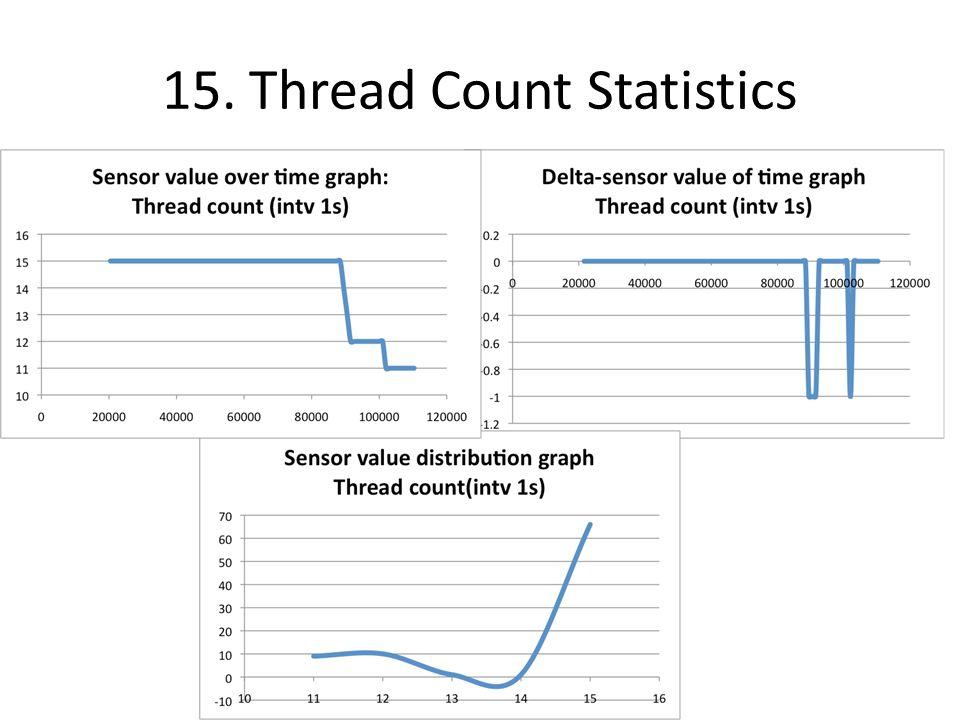15. Thread Count Statistics