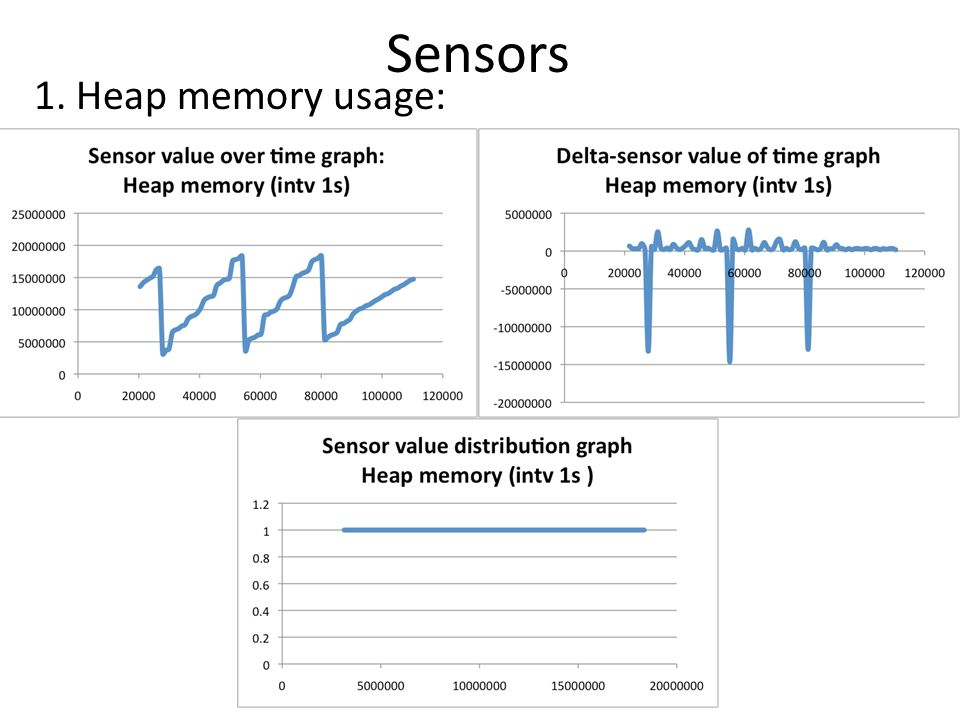 Sensors 1. Heap memory usage: