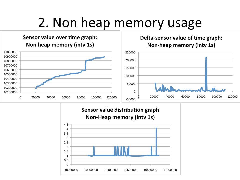 2. Non heap memory usage