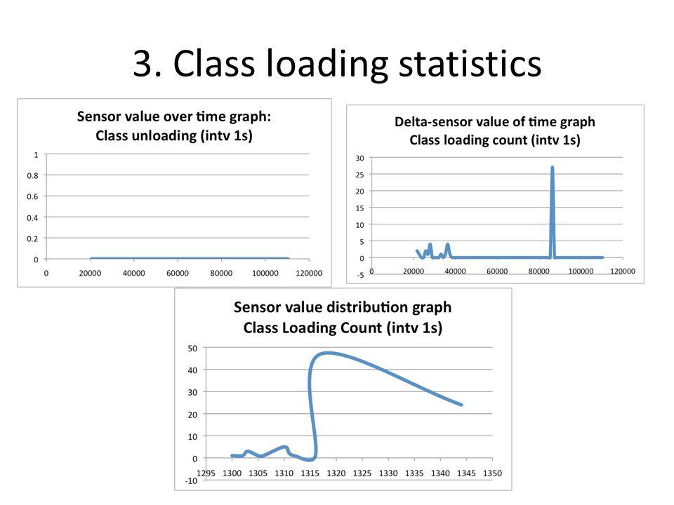 3. Class loading statistics