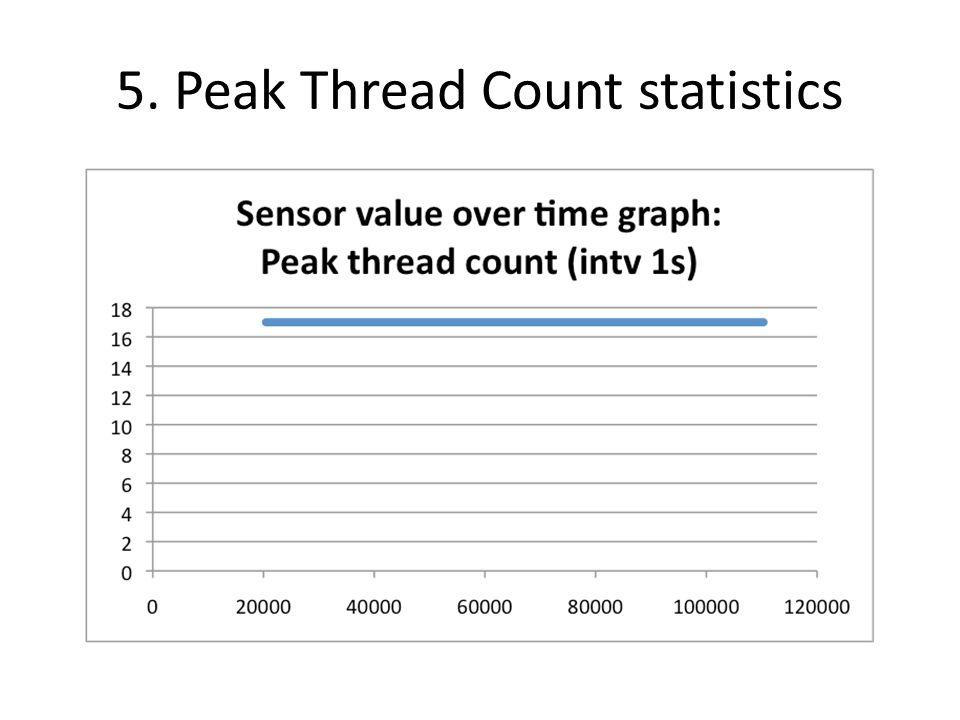5. Peak Thread Count statistics