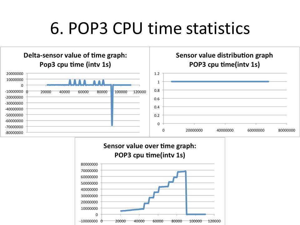 6. POP3 CPU time statistics