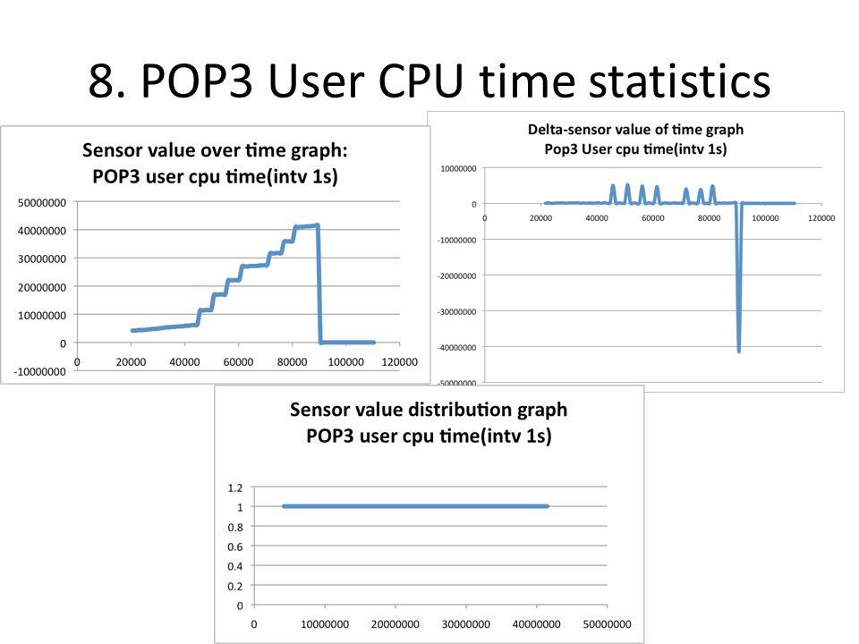 8. POP3 User CPU time statistics