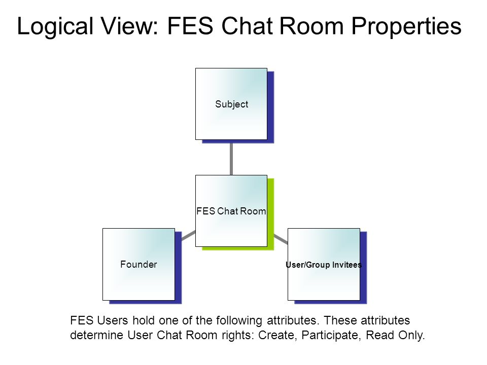 Logical View: FES Chat Room Properties FES Chat Room Subject User/Group Invitees Founder FES Users hold one of the following attributes. These attribu