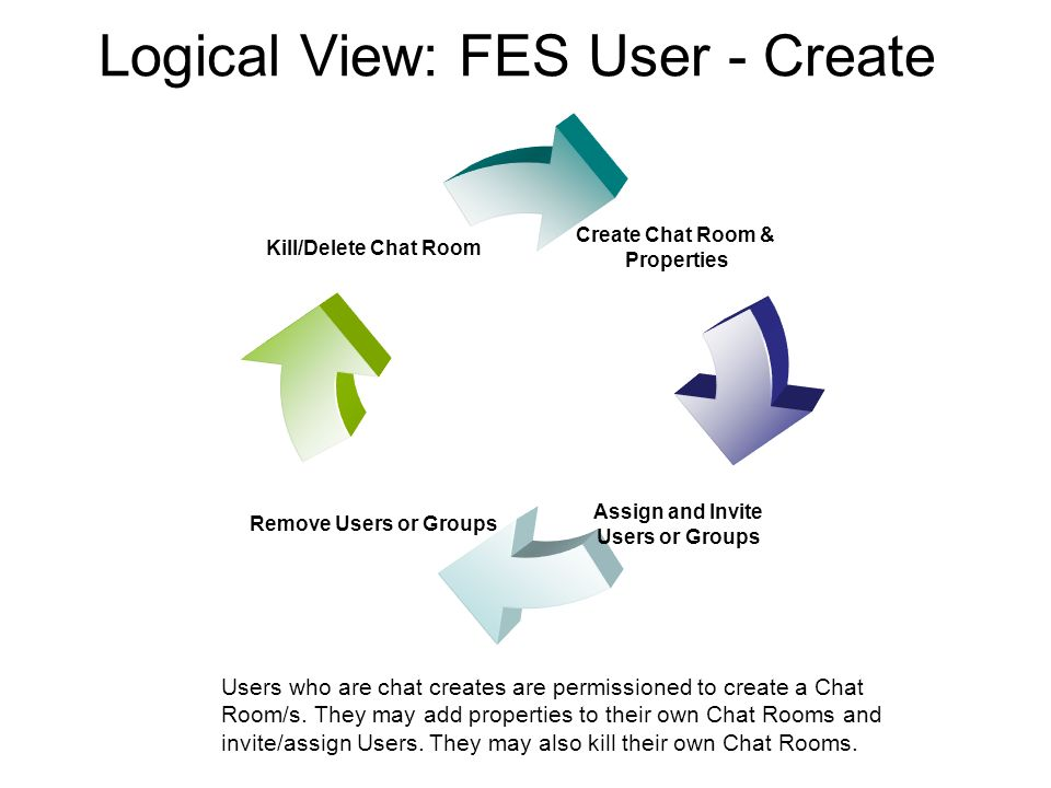 Logical View: FES User - Create Users who are chat creates are permissioned to create a Chat Room/s.