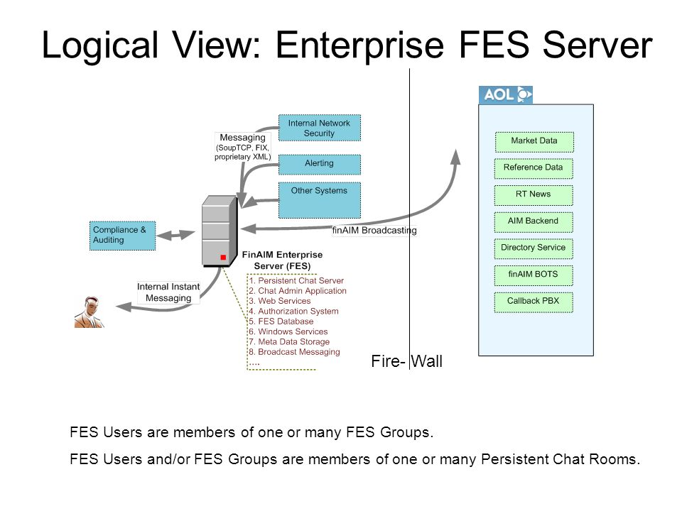 Logical View: Enterprise FES Server FES Users are members of one or many FES Groups.