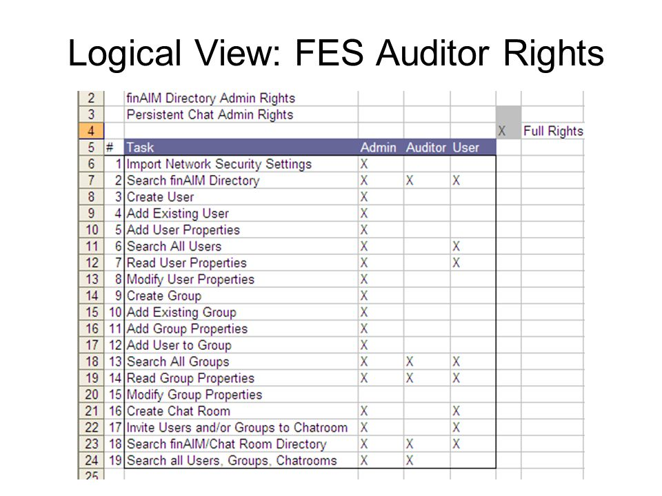 Logical View: FES Auditor Rights
