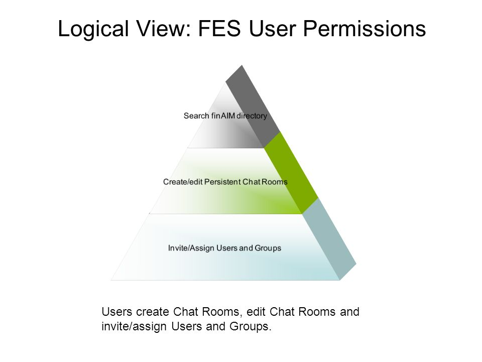 Logical View: FES User Permissions Search finAIM directory Create/edit Persistent Chat Rooms Invite/Assign Users and Groups Users create Chat Rooms, edit Chat Rooms and invite/assign Users and Groups.
