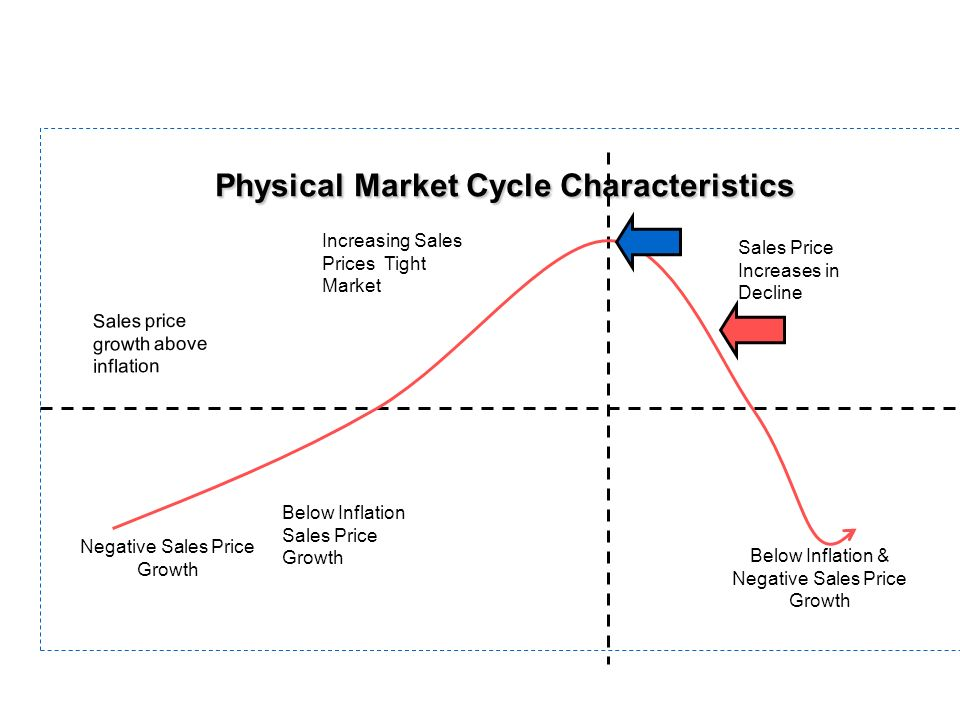 Physical Market Cycle Characteristics Below Inflation & Negative Sales Price Growth Negative Sales Price Growth Below Inflation Sales Price Growth Inc